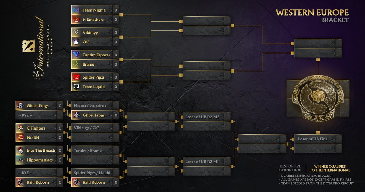 The TI10 EU qualifier is now live: All eyes on Team OG, Nigma, Liquid