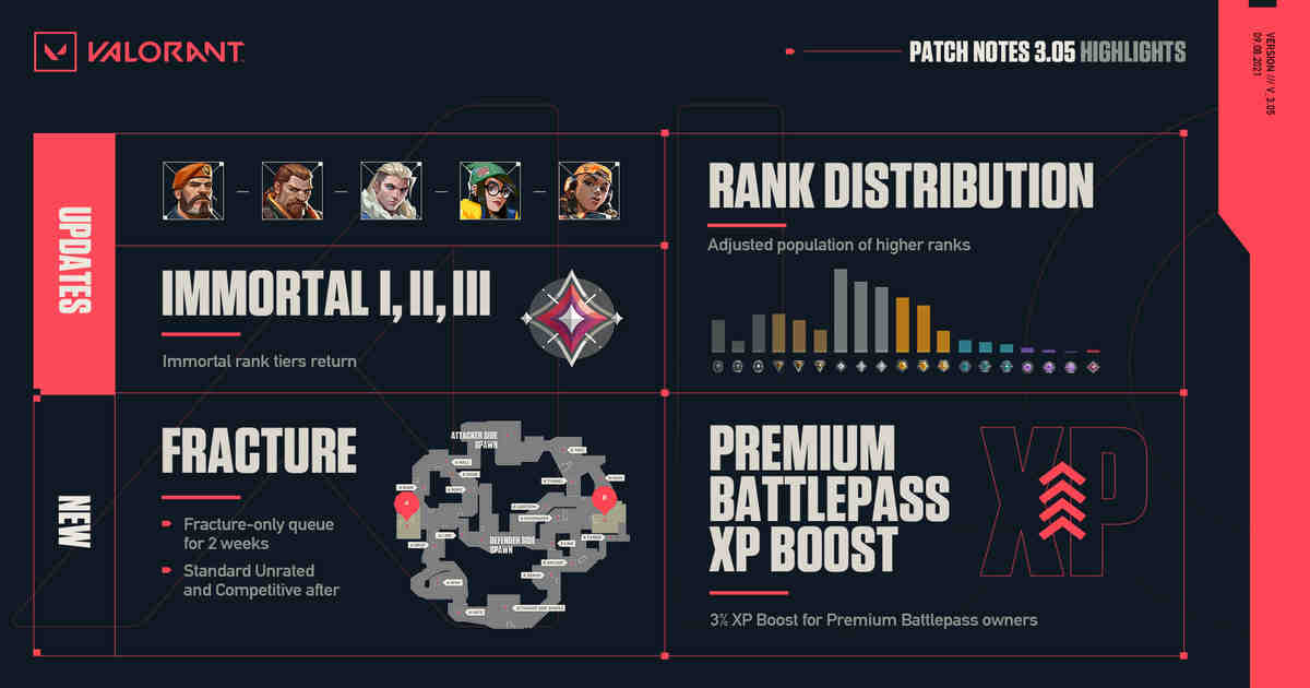 Valorant patch 3.05: Fracture-only queue, Agent ability changes, Bug Fixes